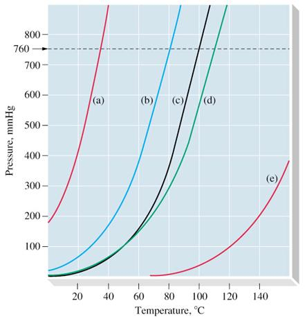 Distillation typical vapour pressure temperature curves a diethyl ether b benzene c water d toluene e aniline 760 mmhg is the standard atmospheric ccuart Image collections