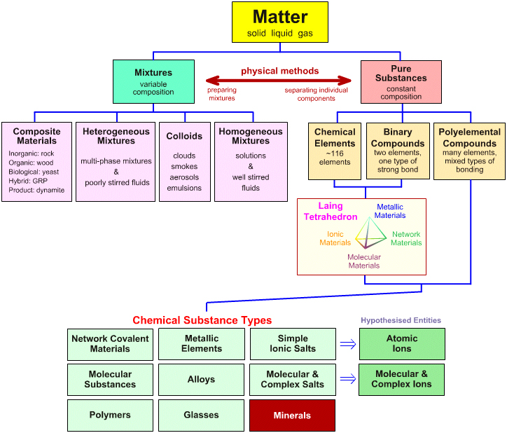 science 14 assignment understanding matter Proper understanding and knowledge of science from the primary level serves as a good foundation for any student to excel in subsequent levels that is why every student is introduced to the subject no matter what they intend to study in school.